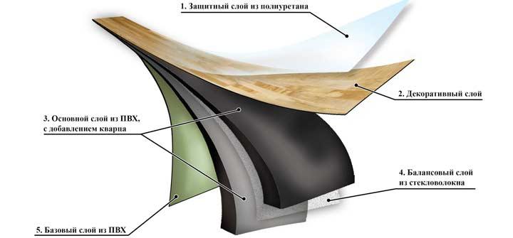 Структура ПВХ ламината