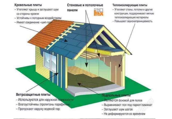 Скандинавская постройка каркасного дома