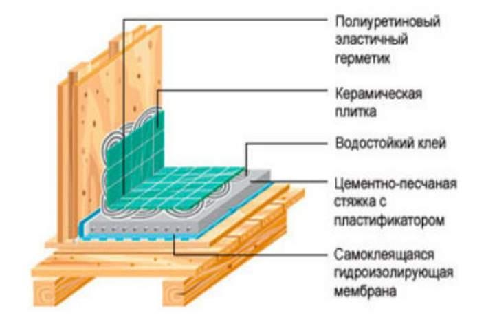 Схема изоляции стен в туалете