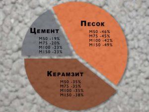 Пропорции цемента, песка и бетона