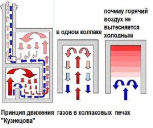 Потоки воздуха в печи Кузнецова
