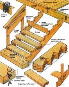Разобранная лестница для входа