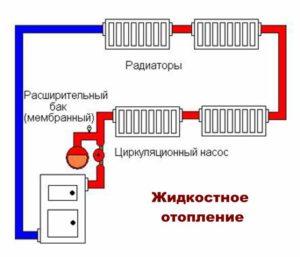 Система жидкостного отопления