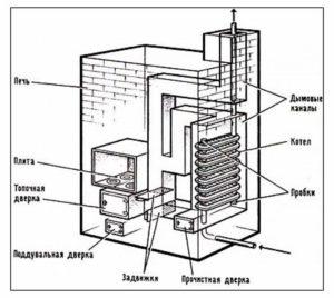 Схема печи Кузнецова