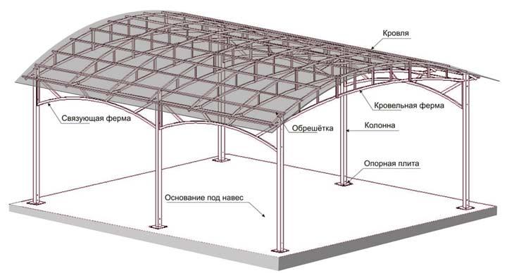Конструкция арочного навеса