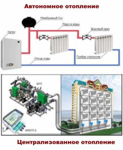 Центральное отопление и автономное
