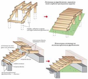 Монтаж лестницы для входа