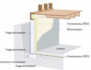 Схема утепления подвала гаража