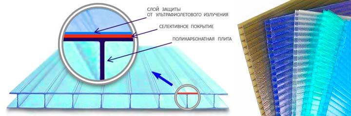 Характеристики поликарбоната