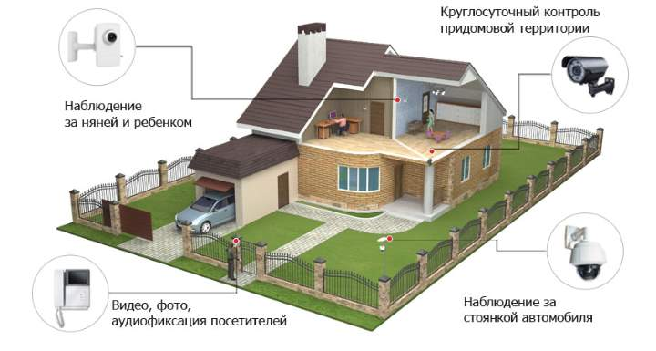 План дома для видеонаблюдения