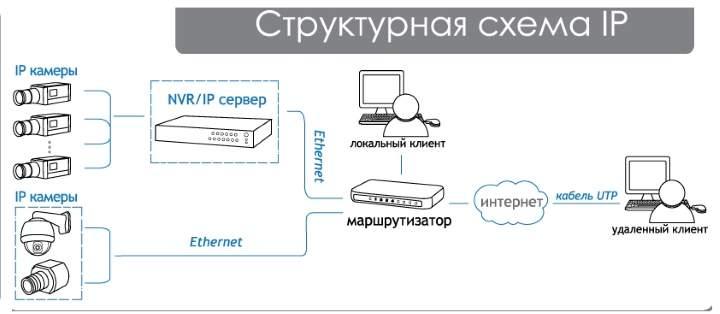 Схема видеонаблюдения - айпи