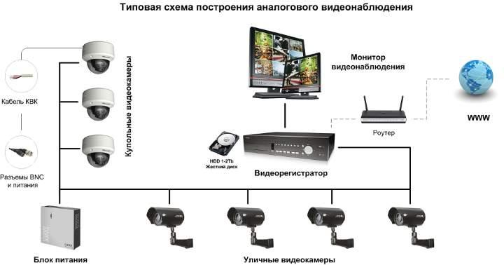 Схема видеонаблюдения - аналог