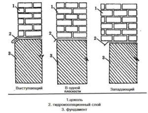 Схемы цоколя дома