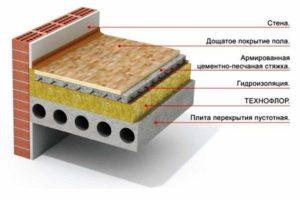 Строение плит в системе дома