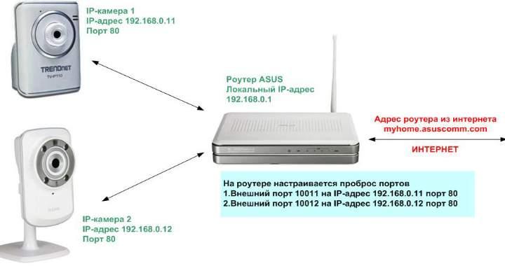 Схема видеонаблюдения - роутер