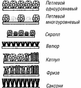 Описание ворса ковролина
