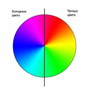 Деление спектра