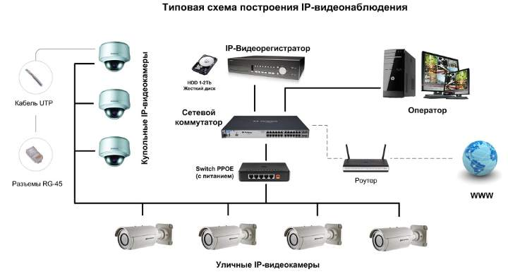 Схема видеонаблюдения - цифра