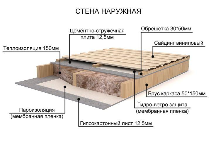 как сделать гидроизоляцию каркасного дома