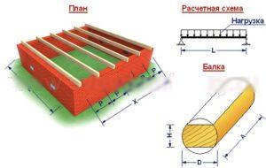 Схема расчета балок перекрытия