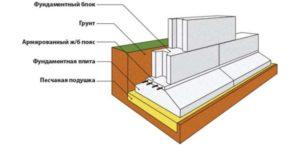Модель ленточного фундамента в разрезе