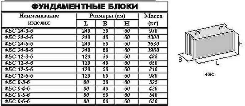 какие размеры и вес фундаментных блоков