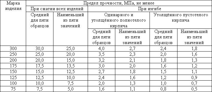 таблица расхода кирпичей