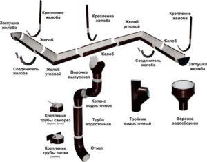 Система водостока. Элементы