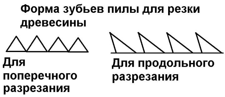 Схема заточки зубов