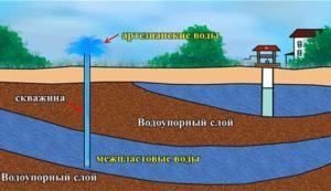 Схема межпластовых вод