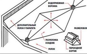 Схема разуклонки крыши