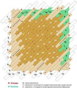 Рисунок ламината по диагонали
