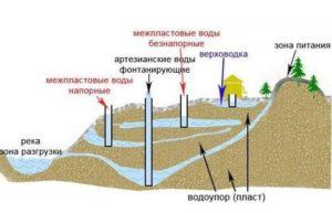 Схема водяного наполнения