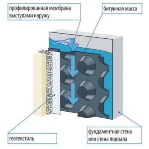 Схема пирога для гидроизоляции фундамента
