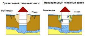Схема монтажа глиняного замка