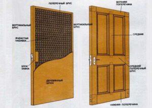 Рисунок со схемой утепления двери