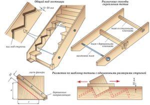 Составные части лестниц