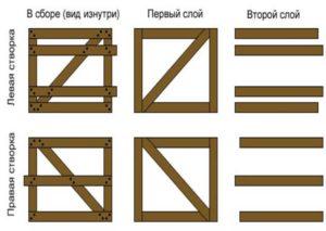 Ворота из дерева. Схема
