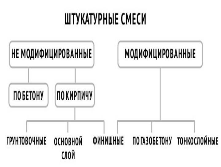 Схема смесей для штукатурок