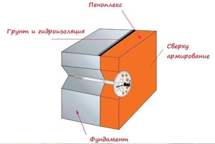 Как устроить крепеж