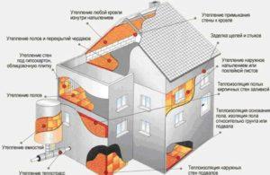 Пенополиуретан как утеплитель дома на схеме