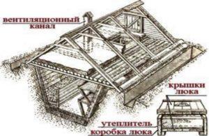 Схема земляного погреба