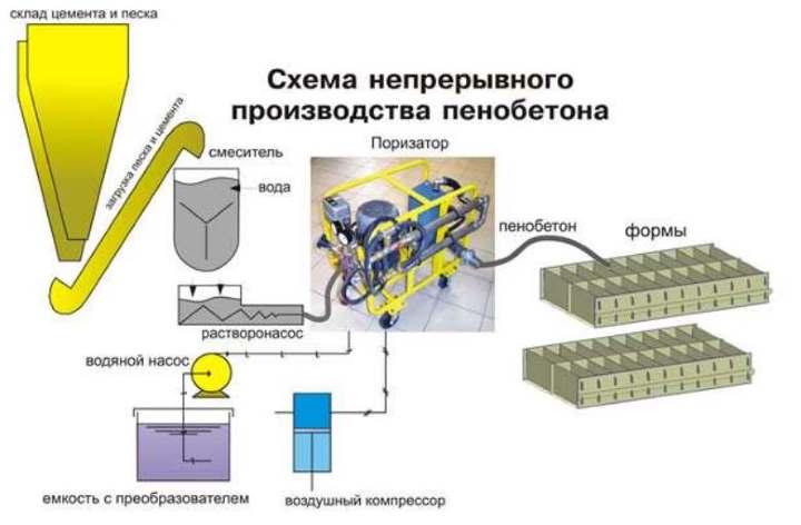 Производство пеноблоков.. Схема