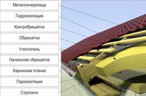 Схема слоев крыши