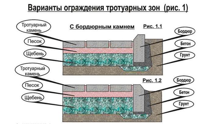 Технология установки тротуарных плиток и бардюров