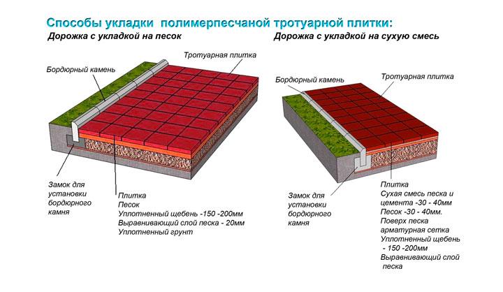 Монтаж тротуарных плиток