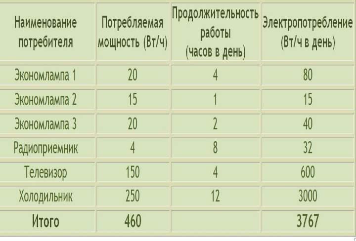 Таблица расчета энергии