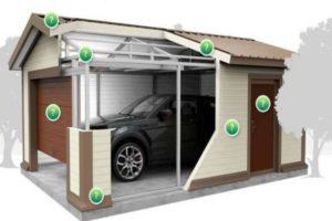 Строение гаража из панелей СИП