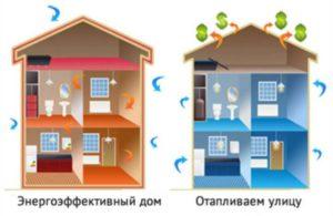 Схема эффективности дома в плане потребления энергии