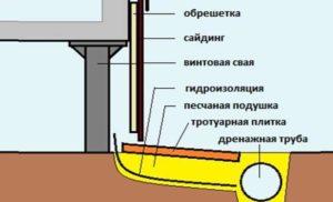 для отделки свайных фундаментов используются сайдинг, декоративные панели